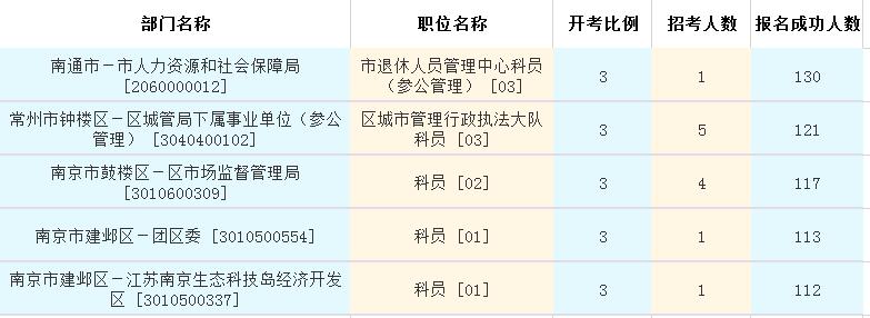 报名人数前五职位统计