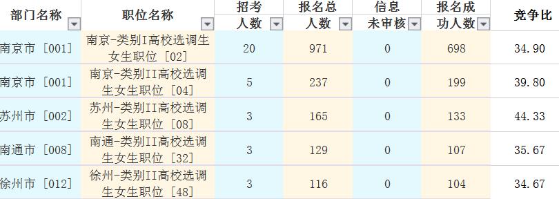 2019年江苏选调生竞争最高的五大岗位