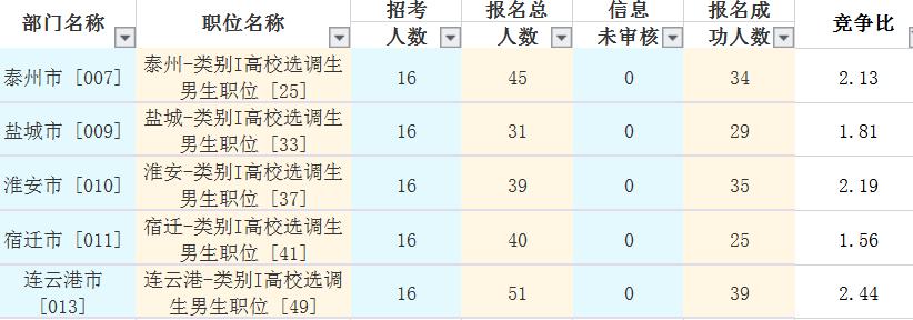 2019年江苏选调生竞争最低的岗位