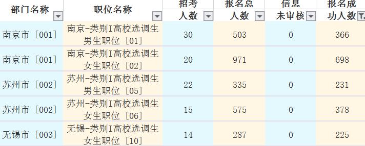 2019年江苏选调生报名最多的地市