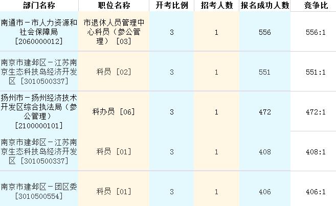 报名竞争最激烈的五大职位统计