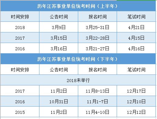 历年江苏事业单位统考时间安排