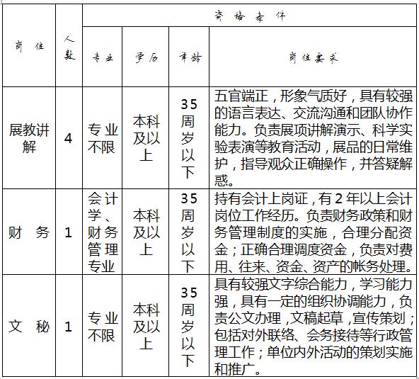 江苏扬州科技馆招聘6人公告