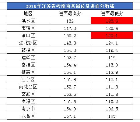 2020年江苏公务员考试哪些人有机会低分进面?