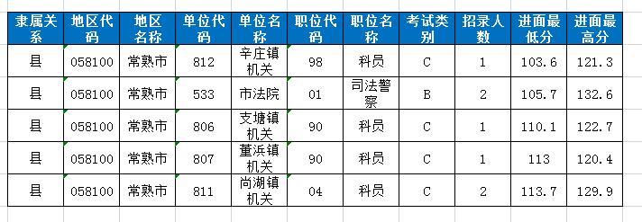 2020年江苏BOB体育官方版app考试哪些人有机会低分进面?