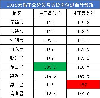 分析!江苏公务员考试无锡有哪些岗位可以报?
