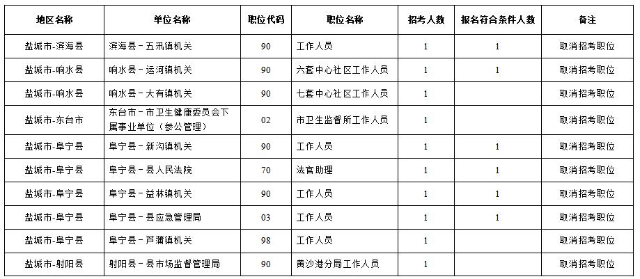 2020年江苏盐城公务员考试核减、职位取消公告