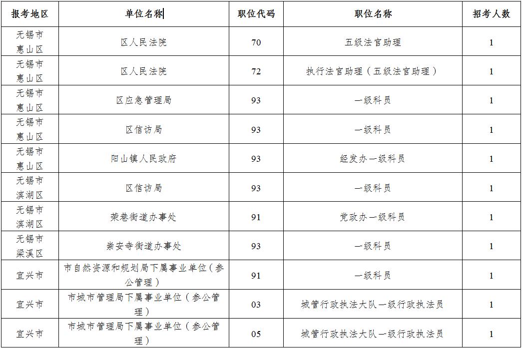 2020年江苏无锡公务员考试招录计划调整公告