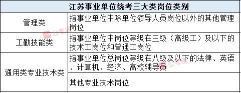 2020年江苏事业单位统考什么?题型题量分布图2