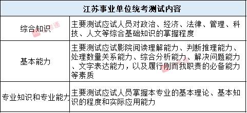 2020年江苏事业单位统考什么?题型题量分布图3