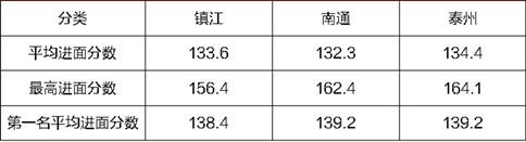 2020江苏省考164分的对手出现,面试难度将加大!图1