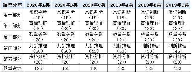 2021年江苏省考行测考什么?题型题量汇总