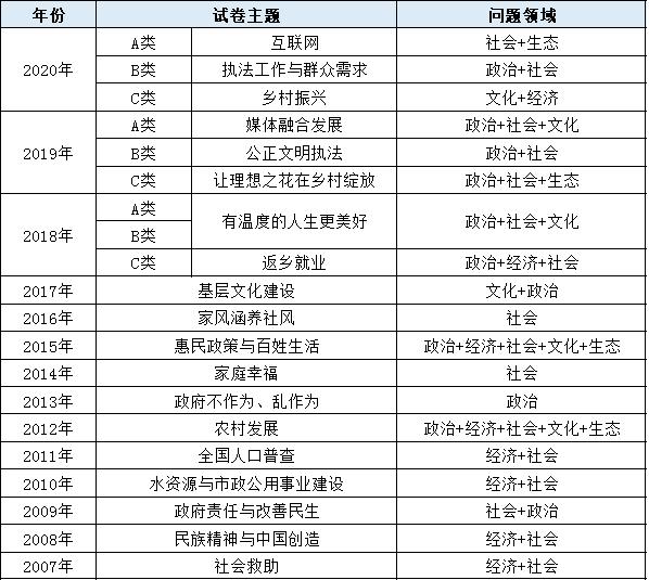 抢先看!2020年江苏公务员笔试行测申论考啥?