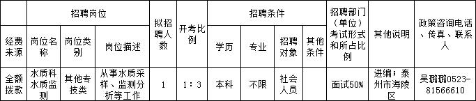 江苏事业单位统考省属报名结束 2w+人报名成功!
