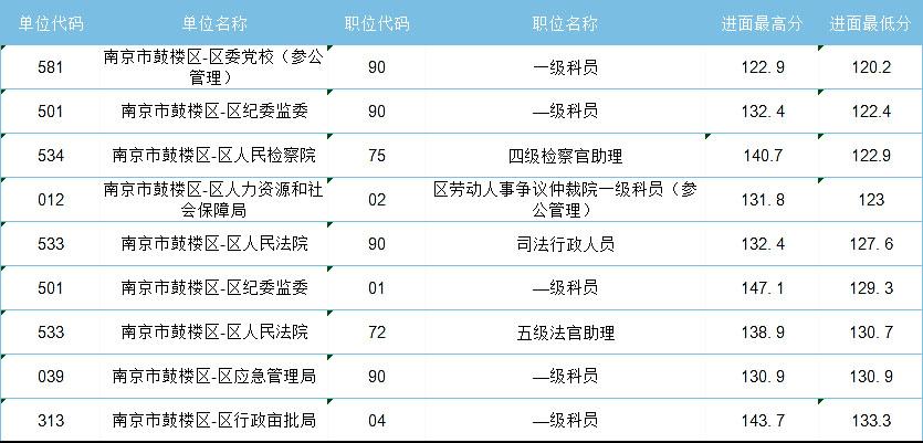 2021年江苏省考,哪些人哪些岗位能低分进面?